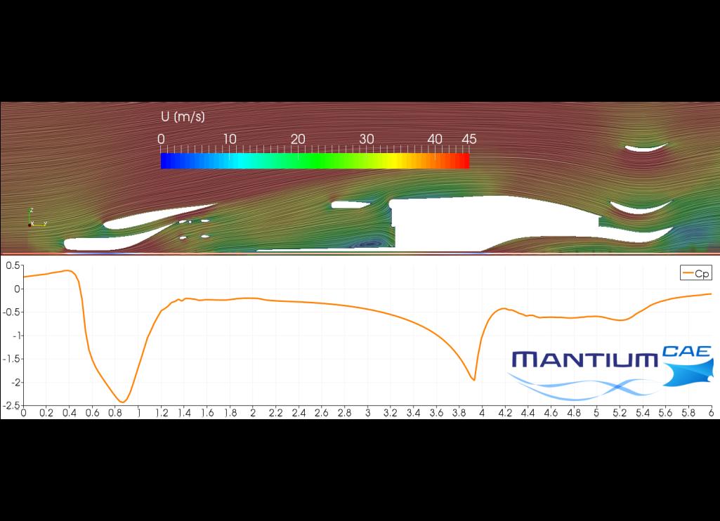 CFD Simulation Car MVRC Velocity Pressure