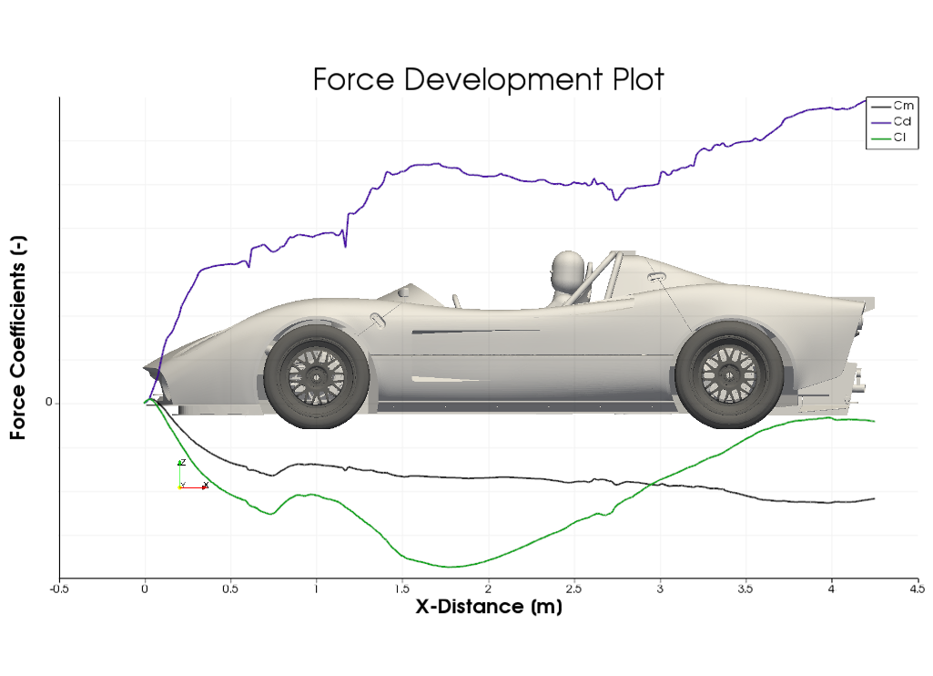 CFD Simulation Car Silvermine Force Develeopment Plot