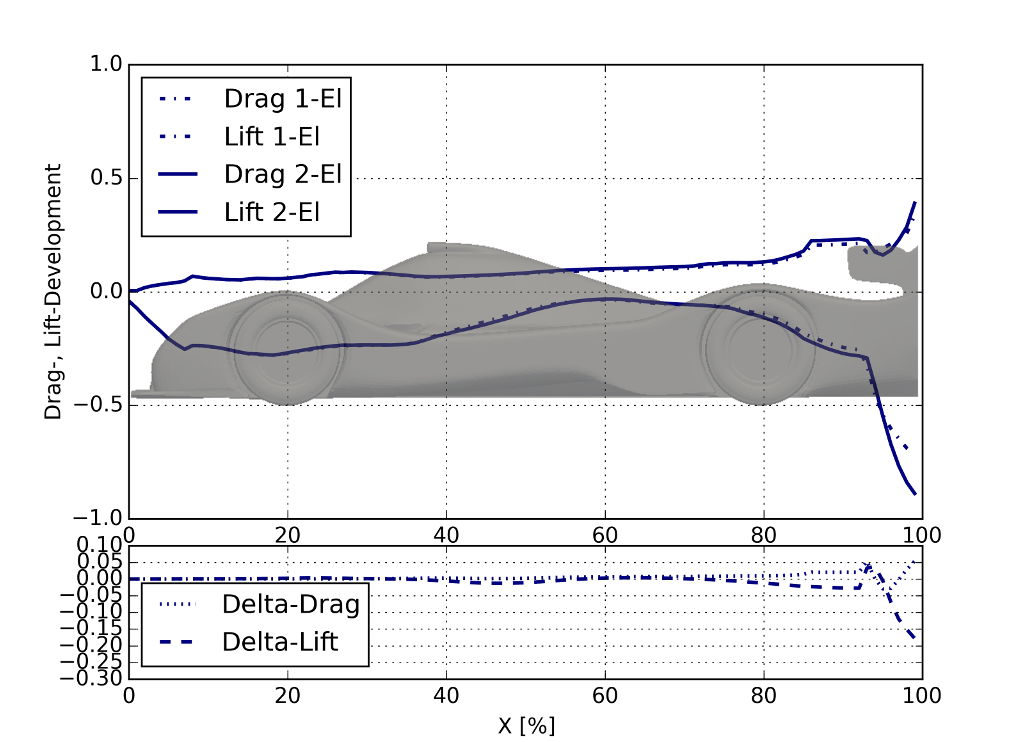 MantiumFlow, CFD Simulation Software with OpenFOAM